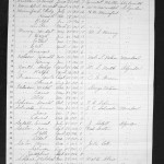 Clay County, Minnesota school census records 1915