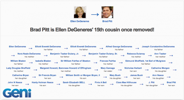 Brad Pitt is related to Ellen Degeneres