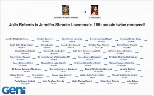 Julia Roberts is related to Jennifer Lawrence