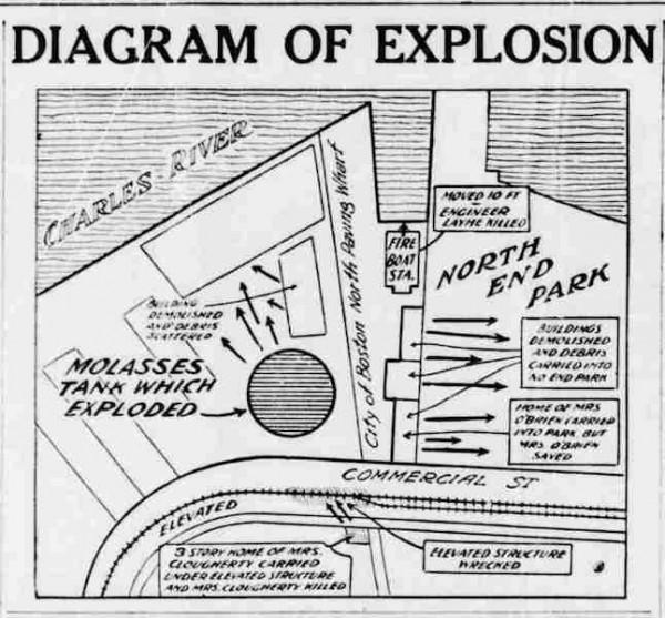 The Boston Molasses Disaster