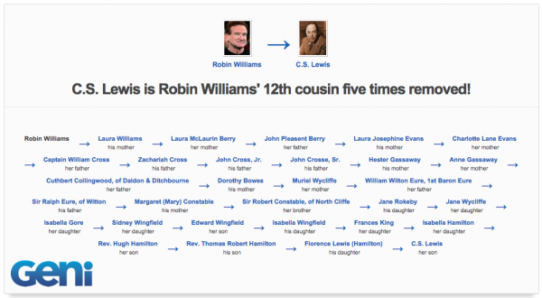 C.S. Lewis is related to Robin Williams