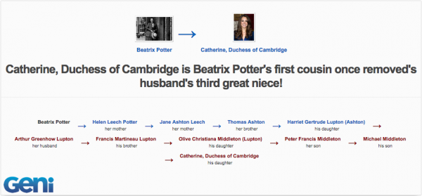 Catherine  Duchess of Cambridge is related to Beatrix Potter