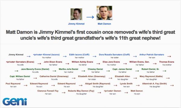 Jimmy Kimmel & Matt Damon are related | Geni.com