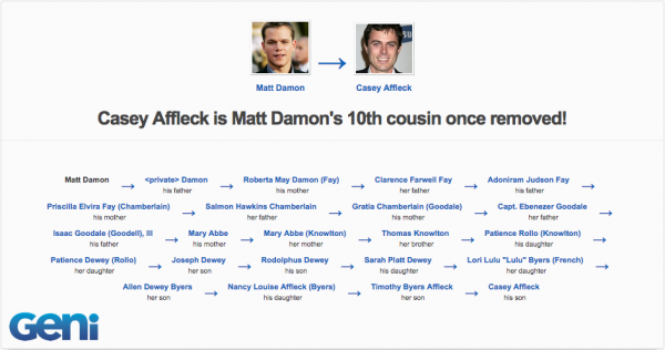 Matt Damon & Casey Affleck are related | Geni.com