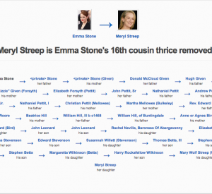Meryl Streep and Emma Stone are related | Geni.com