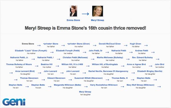 Meryl Streep and Emma Stone are related | Geni.com
