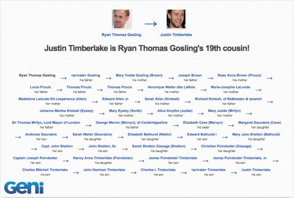 Ryan Gosling & Justin Timberlake are related | Geni.com