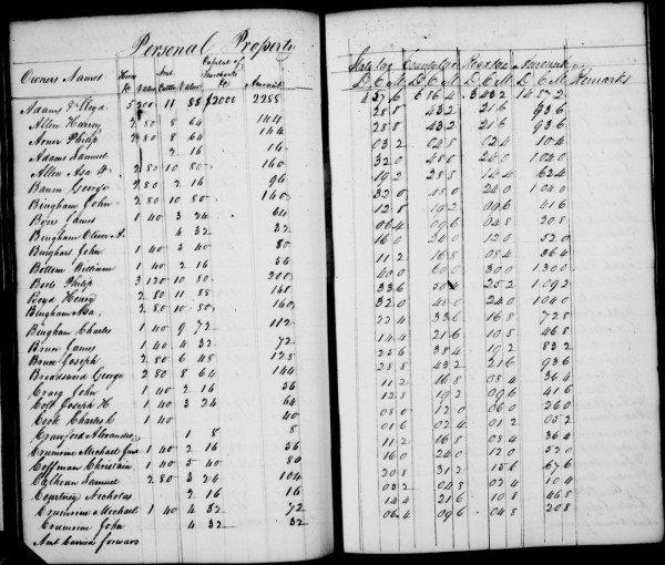 5 Reasons Why You Should Use Tax Records for Genealogy Research