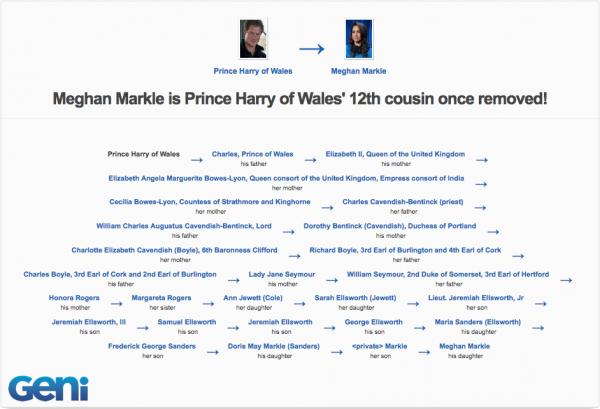 Harry-Markle