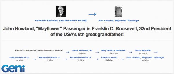 Notable Mayflower Descendants | Geni