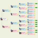 HTML Tree: New Pedigree View